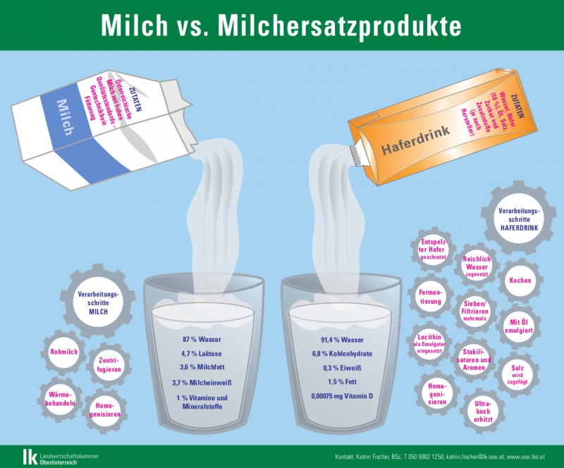 Milch und Milchersatzprodukte